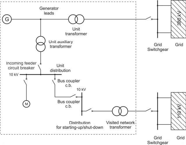 for the auxiliaries system with generator circuit breaker Figure 2.2.2 : Overview about the basic circui