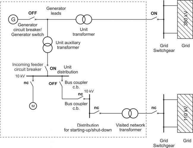 Electrical Engineering in Power Plants I Figure 2.3 : Starting-up of a power plant unit with