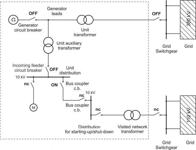 unit with generator circuit breaker of generator switch) Figure 2.6 : Breaker position after an electrical