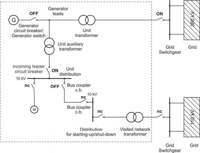 Electrical Engineering in Power Plants I Figure 2.5 : Breaker position after a technological fault (power