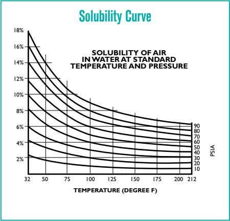 Solubility Curve 18% 16% 14% SOLUBILITY OF AIR IN WATER AT STANDARD TEMPERATURE AND PRESSURE