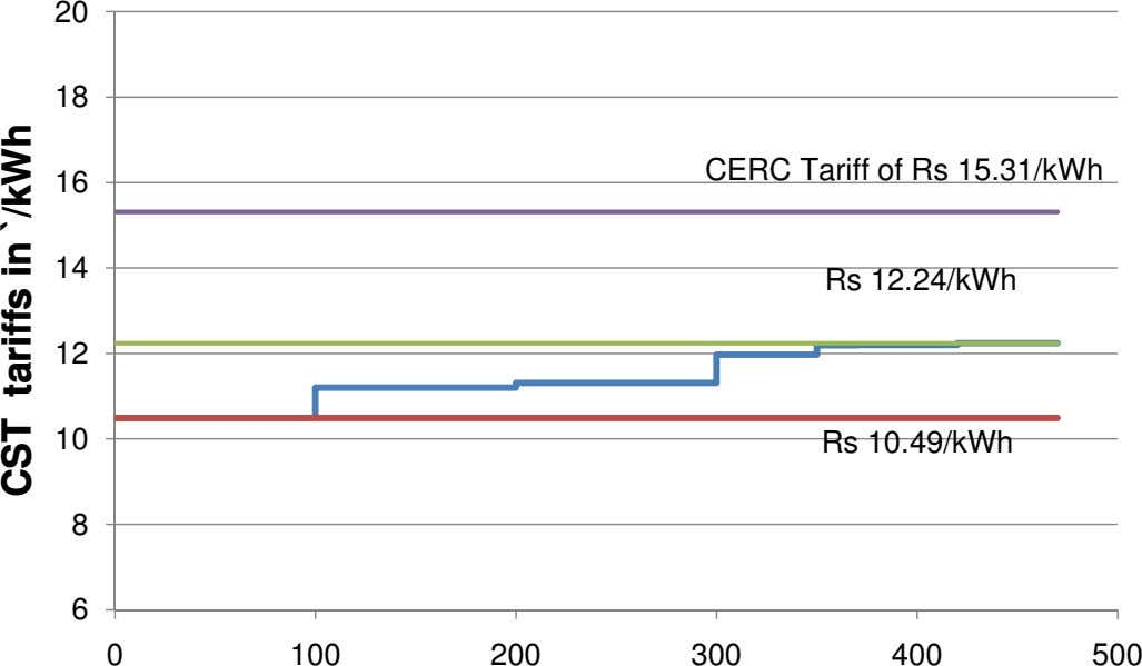 20 18 CERC Tariff of Rs 15.31/kWh 16 14 Rs 12.24/kWh 12 10 Rs 10.49/kWh