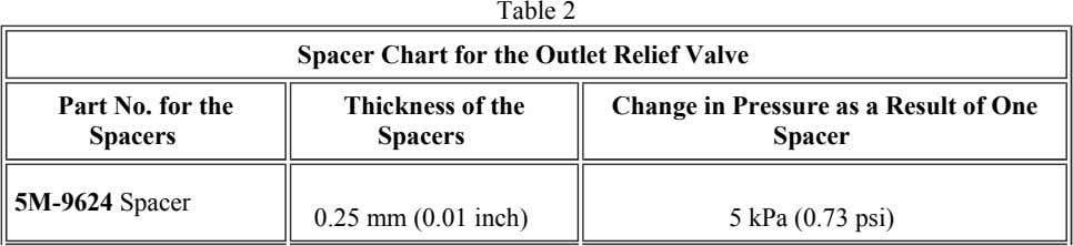 Table 2 Spacer Chart for the Outlet Relief Valve Part No. for the Spacers Thickness