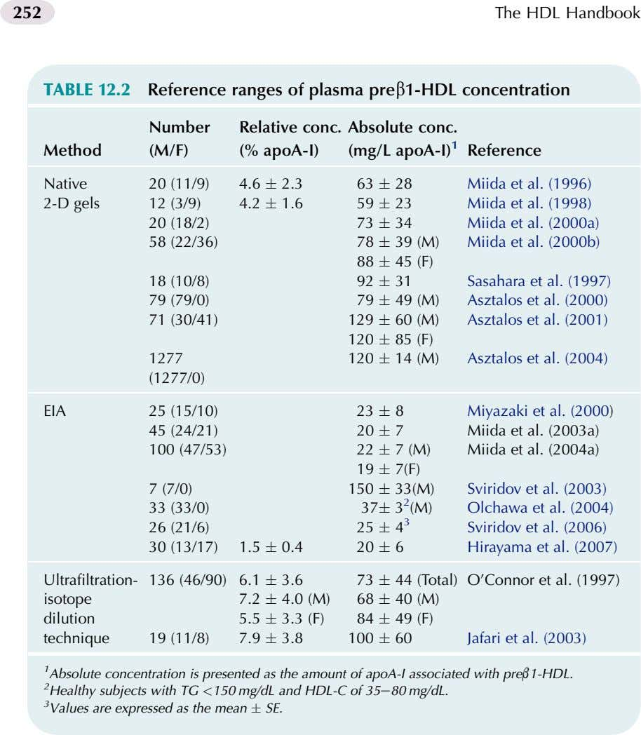252 The HDL Handbook TABLE 12.2 Reference ranges of plasma preb1-HDL concentration Number Relative conc.