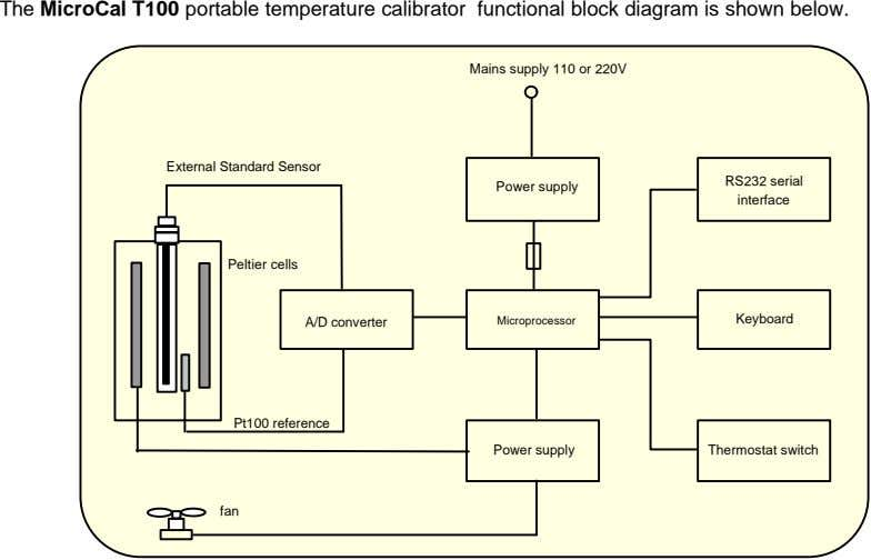 The MicroCal T100 portable temperature calibrator functional block diagram is shown below. Mains supply 110
