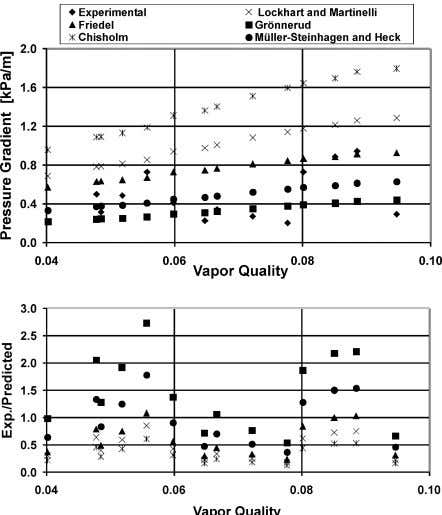 Journal of Refrigeration 25 (2002) 935–947 941 Fig. 3. Low vapor quality data for R-134a in