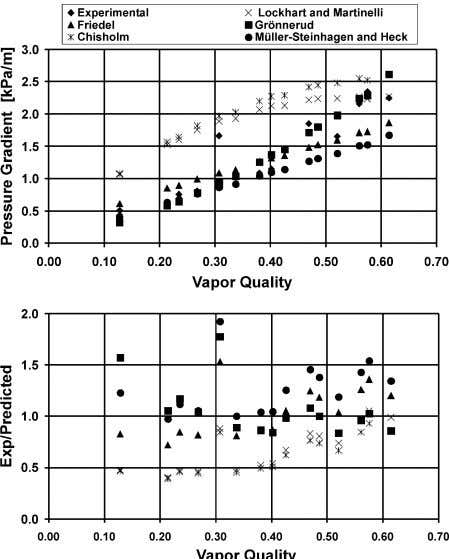 a satisfac- tory description of the data in these graphs. Fig. 9. R-502 data in the