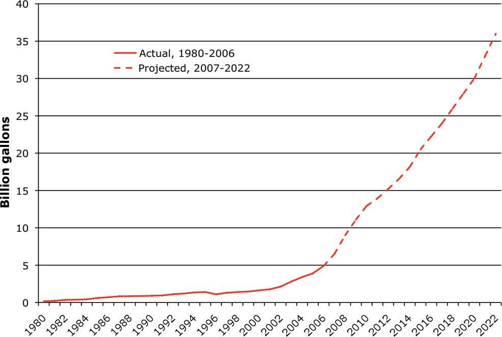 40 35 Actual, 1980-2006 Projected, 2007-2022 30 25 20 15 10 5 0 Billion gallons