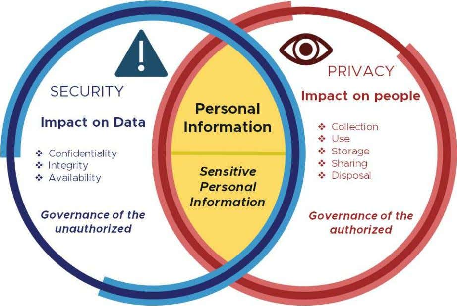 PROPERTY OF THE NATIONAL PRIVACY COMMISSION