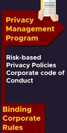 Privacy Management Program Risk-based Privacy Policies Corporate code of Conduct Binding Corporate Rules