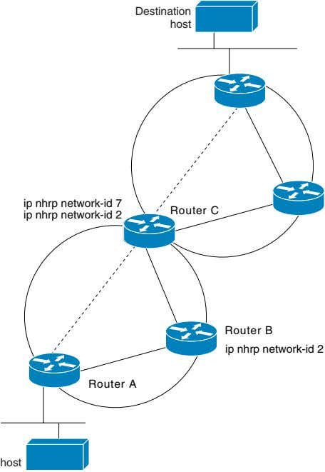 Destination host ip nhrp network-id 7 ip nhrp network-id 2 Router C Router B ip