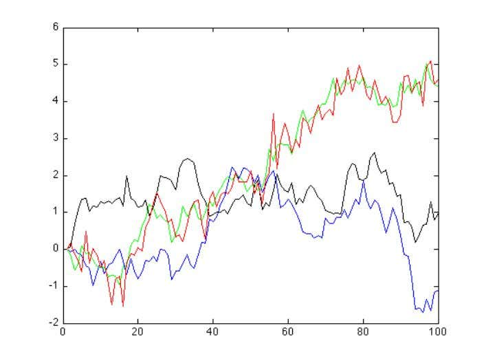 2 Stochastic Processes A stochastic process is a random process. The most common example is that