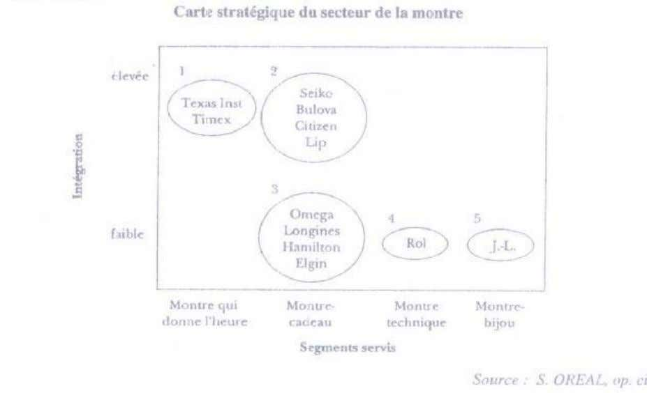PDF created with FinePrint pdfFactory trial version http://www.fineprint.com STRATEGOR propose une typologie des