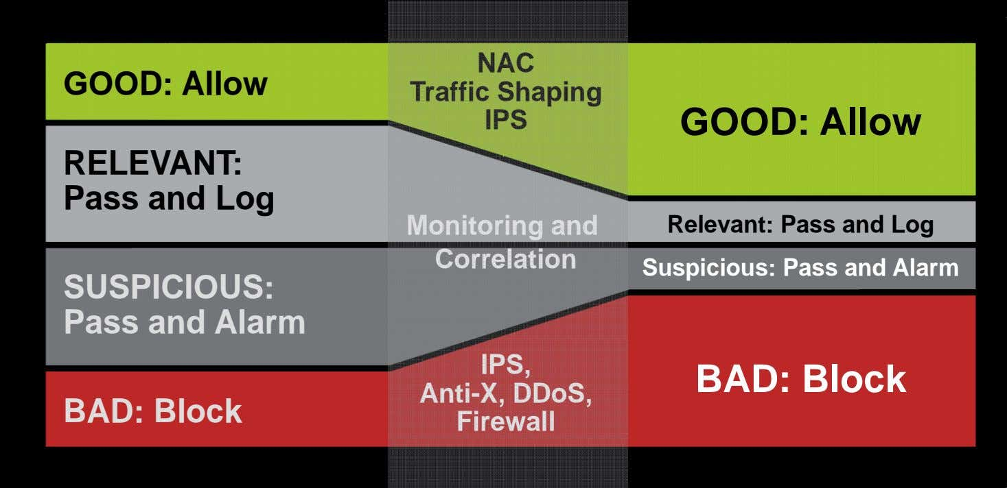 GOOD: Allow NAC Traffic Shaping IPS GOOD: Allow RELEVANT: Pass and Log Monitoring and Correlation