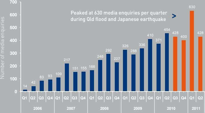 700 630 600 Peaked at 630 media enquiries per quarter during Qld flood and Japanese