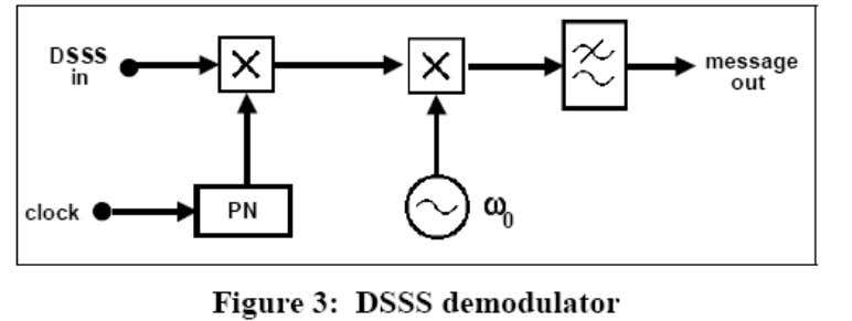 for the DSSS of Figure 1 is shown in block form in Figure 3. The input