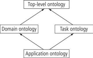 "of interest and the relationships that hold among them"". Fig. 1: Kinds of ontologies (arrows represent"
