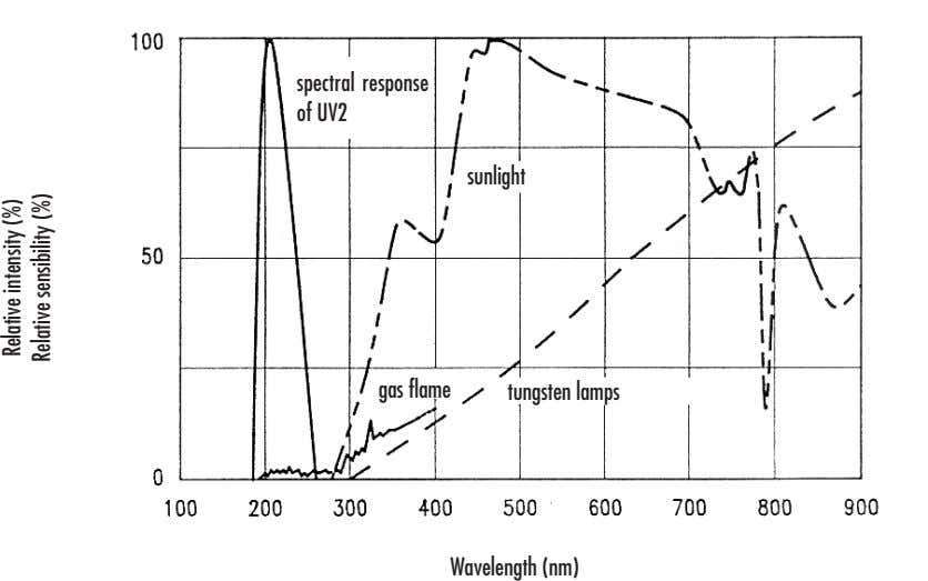 spectral response of UV2 sunlight gas flame tungsten lamps Wavelength (nm) Relative intensity (%) Relative