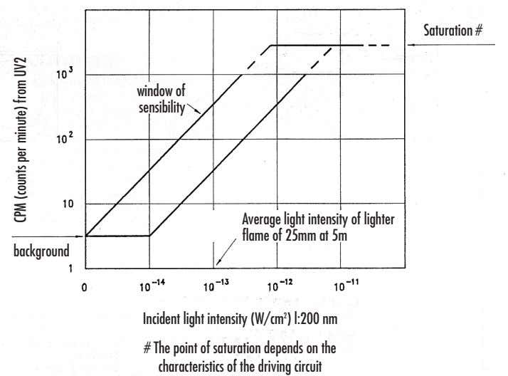 Saturation # window of sensibility Average light intensity of lighter flame of 25mm at 5m