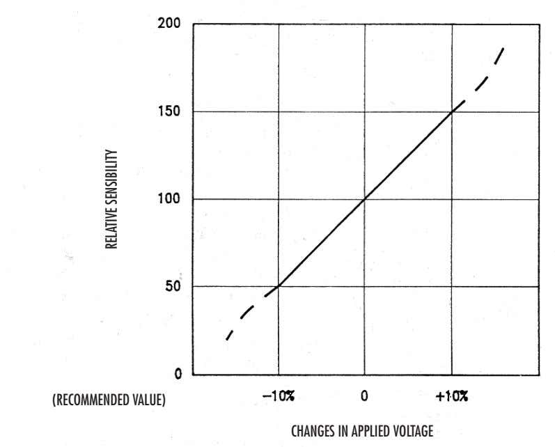 (RECOMMENDED VALUE) CHANGES IN APPLIED VOLTAGE RELATIVE SENSIBILITY