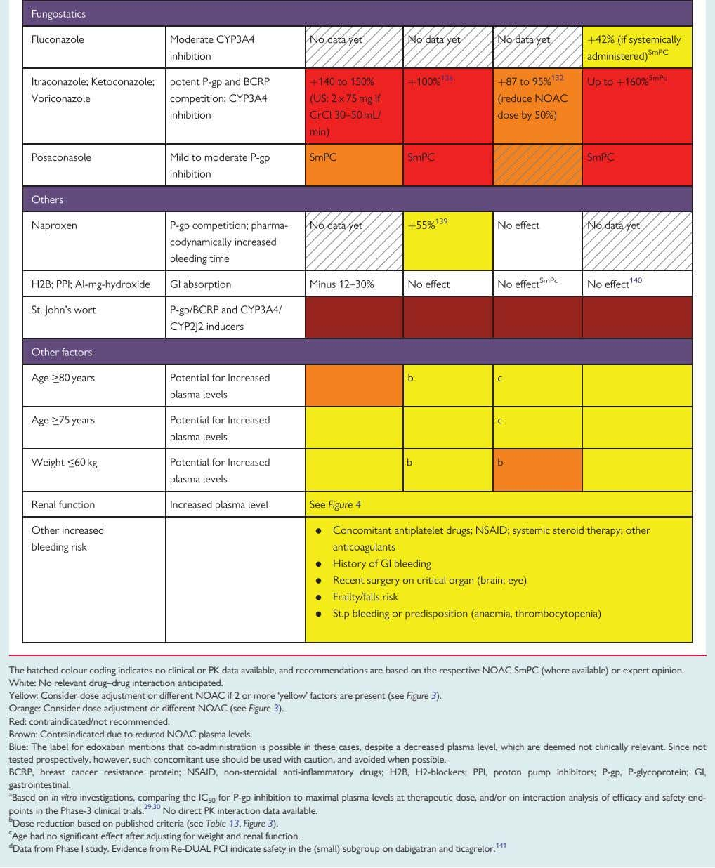 The hatched colour coding indicates no clinical or PK data available, and recommendations are based