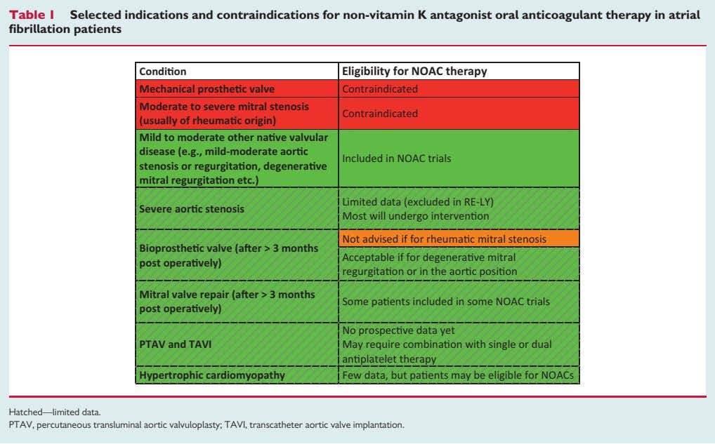 Table 1 Selected indications and contraindications for non-vitamin K antagonist oral anticoagulant therapy in atrial