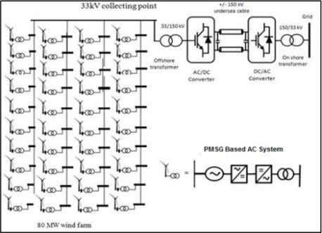 Farm Distribution System (J4R/ Volume 02 / Issue 12 / 009) Fig. 1: MVAC offshore wind