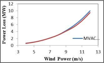  P s P m ech (8) V. R ESULT Fig. 4: Real Power Generated Fig.