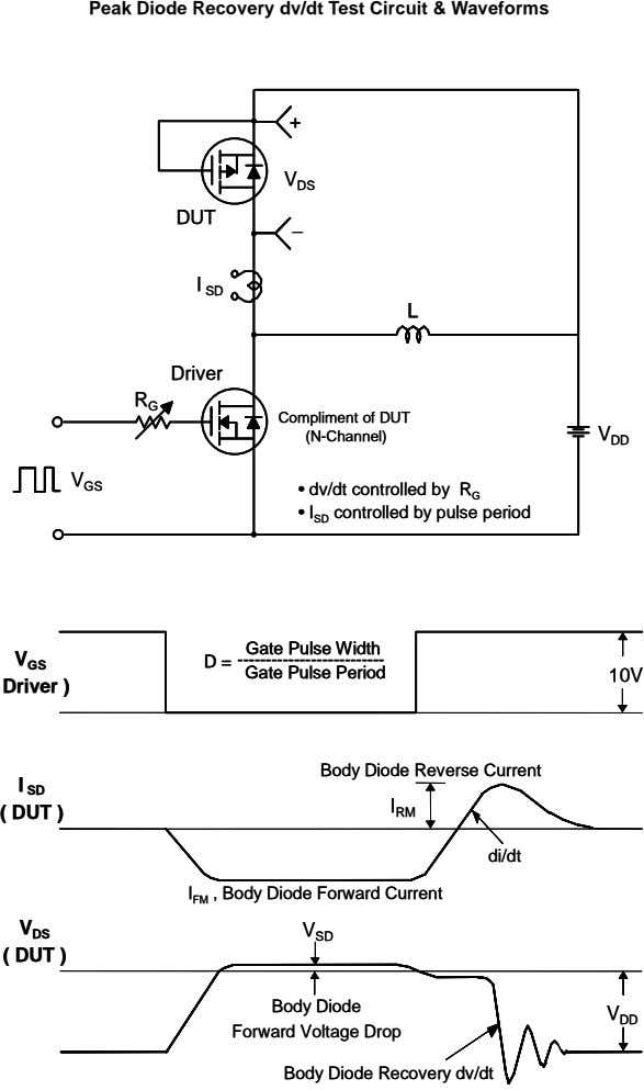Peak Diode Recovery dv/dt Test Circuit & Waveforms + + V V DS DS DUT
