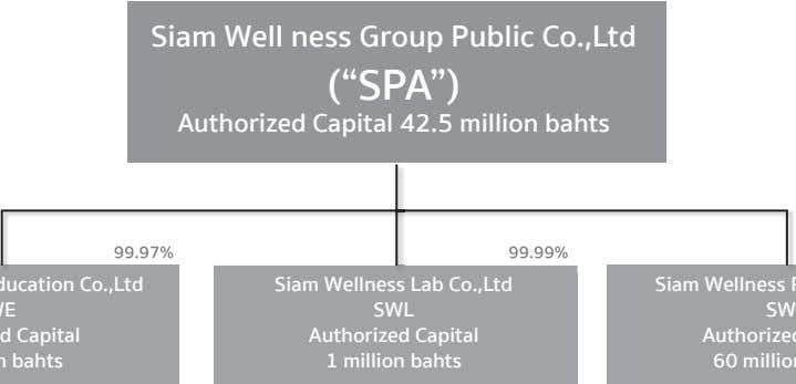 "Siam Well ness Group Public Co.,Ltd (""SPA"") Authorized Capital 42.5 million bahts 99.97% 99.97% 99.99% 99.99%"