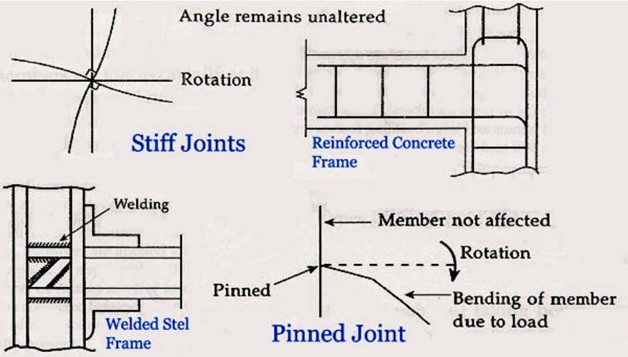 of the members are relatively very small as this the common practice of assuming all joints