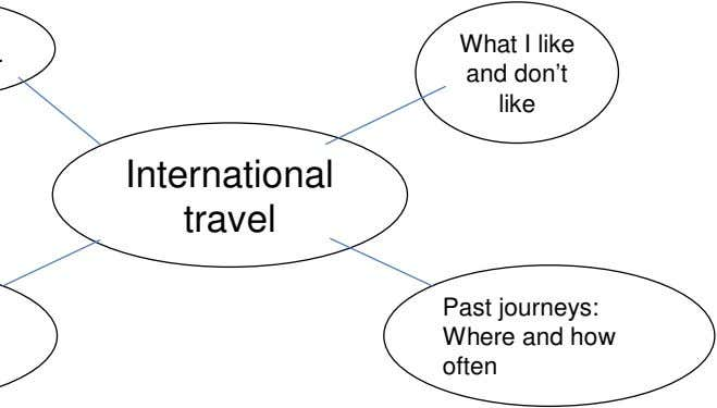 What I like and don't like International travel Past journeys: Where and how often