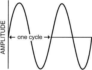 house voltage would appear on an oscilloscope. Figure 3.01 Time Sine wave cycles of alternating current