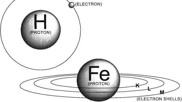 charge and protons have a positive charge. Figure 3.02 The difference in the number of electrons