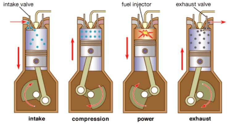 the four-stroke CI engine as shown in Fig.1.6 is as follows: Fig.1.6 Cycle of operation of