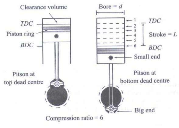 Fig.1.3 Top and Bottom dead centres Displacement or swept volume (V s ): The nominal