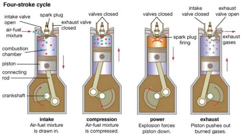 Fig.1.4 Working principle of a four-stroke SI engine (i) Suction or Intake stroke: Intake stroke