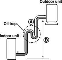 Outdoor unit A Oil trap Indoor unit B