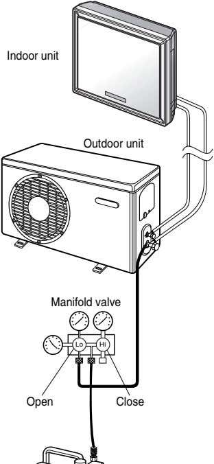 Indoor unit Outdoor unit Manifold valve Lo Hi Open Close