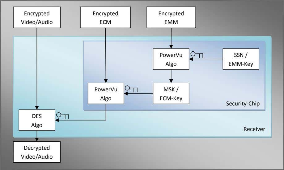 Encrypted Encrypted Encrypted Video/Audio ECM EMM PowerVu SSN / Algo EMM-Key PowerVu MSK / Algo