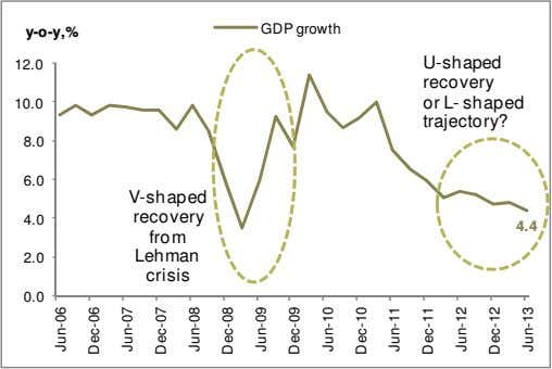 GDP growth y-o-y,% 12.0 10.0 U-shaped recovery or L- shaped trajectory? 8.0 6.0 V-shaped recovery