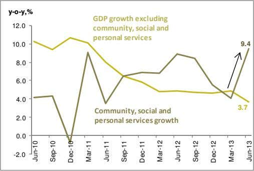 y-o-y,% GDP growth excluding 12.0 community, social and personal services 10.0 9.4 8.0 6.0 4.0