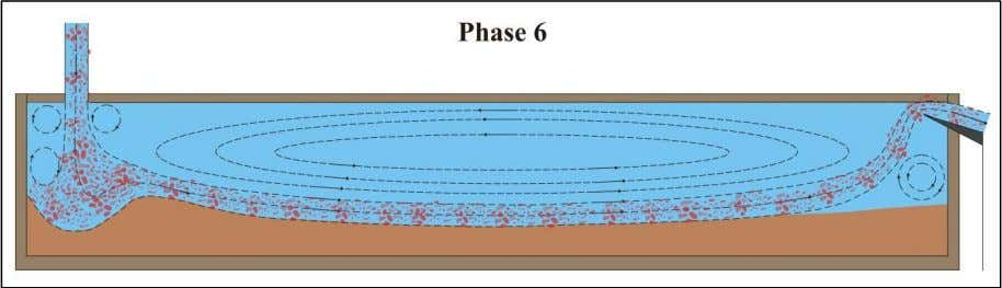 depends on the grain size distribution of the sand. Figure 1-6: Phase 6 of the loading