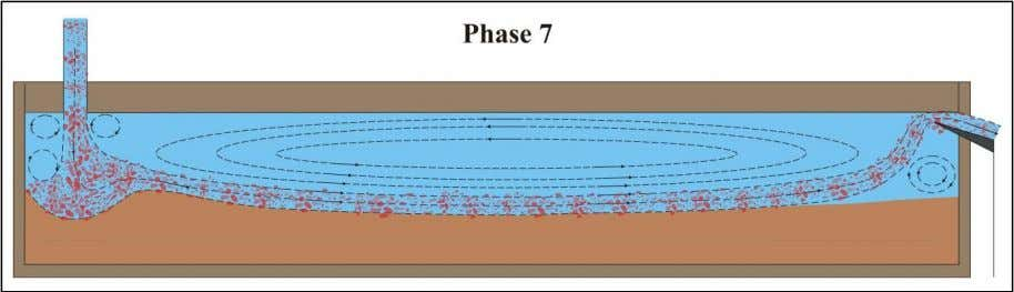is reached. From this point on the overflow is lowered. Figure 1-7: Phase 7 of the