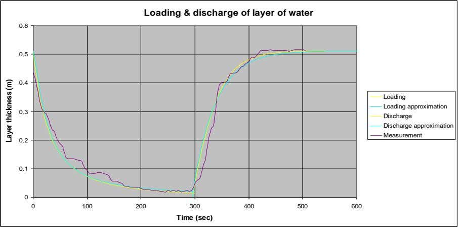 Loading & discharge of layer of water 0.6 0.5 0.4 Loading Loading approximation 0.3 Discharge