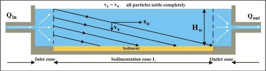 a settling velocity greater than the hopper load parameter. Figure 2-4: The path of a particle