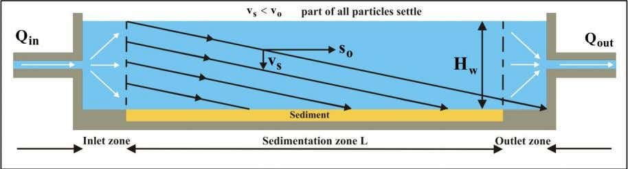 with a settling velocity equal to the hopper load parameter. Figure 2-5: The path of a