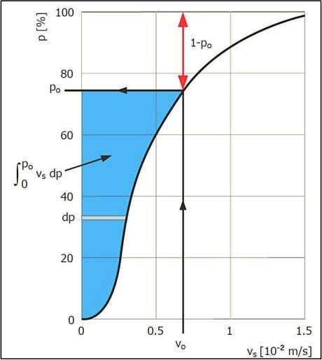 the basin settling efficiency according to equation (2-20). Figure 2-8: Determination of the basin settling efficiency.