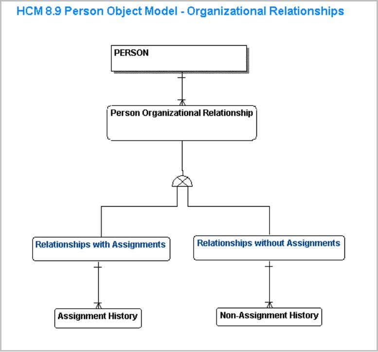 Figure 3: Person Model –Organizational Relationship Summary August 2005 Understanding the Enterprise HCM Person Model