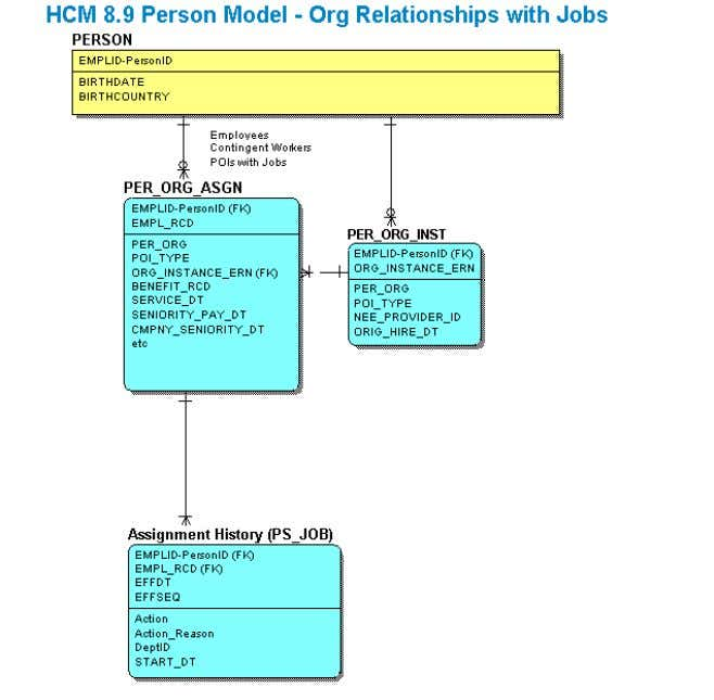 any organizational relationship that requires an assignment. Figure 4: Person Object Model – Organizational